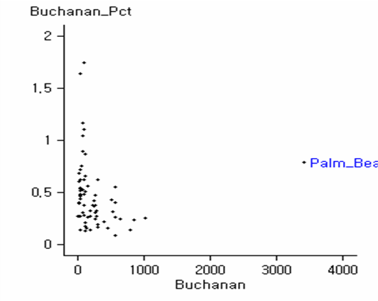 Exit Poll vs. Actual Result on Buchanan votes