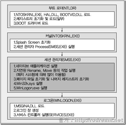윈도우 부팅 과정 (http://rodream.net)
