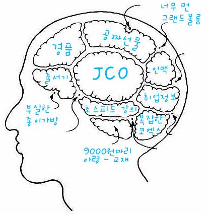 JCO 방문자 뇌구조