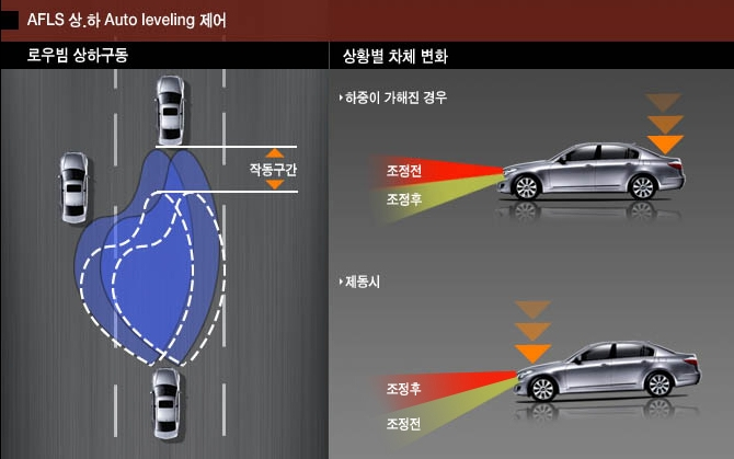 어댑티드 헤드램프 AFLS(Adaptive Front Light System)